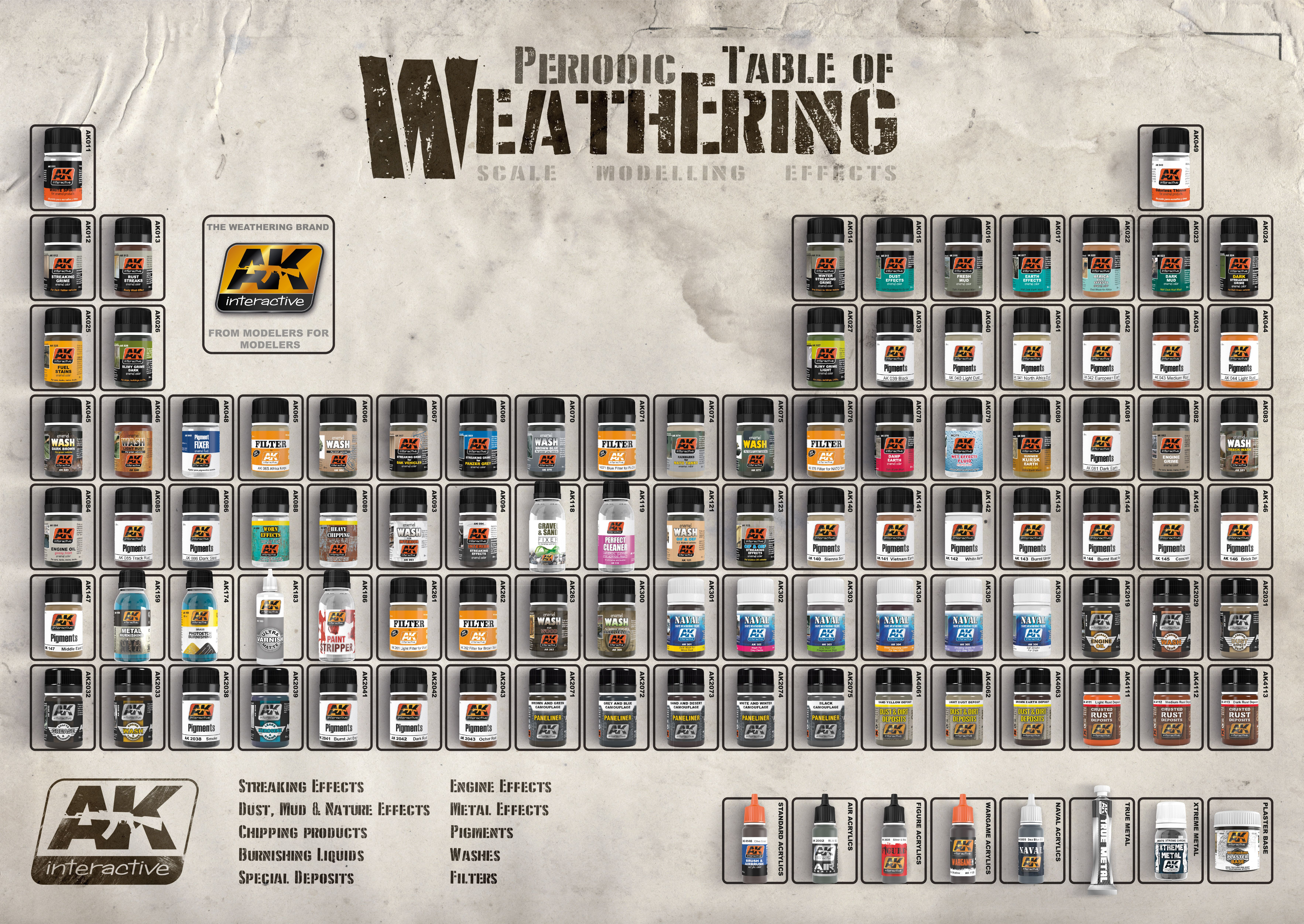 AK-TABLE-OF-WEATHERING-A2